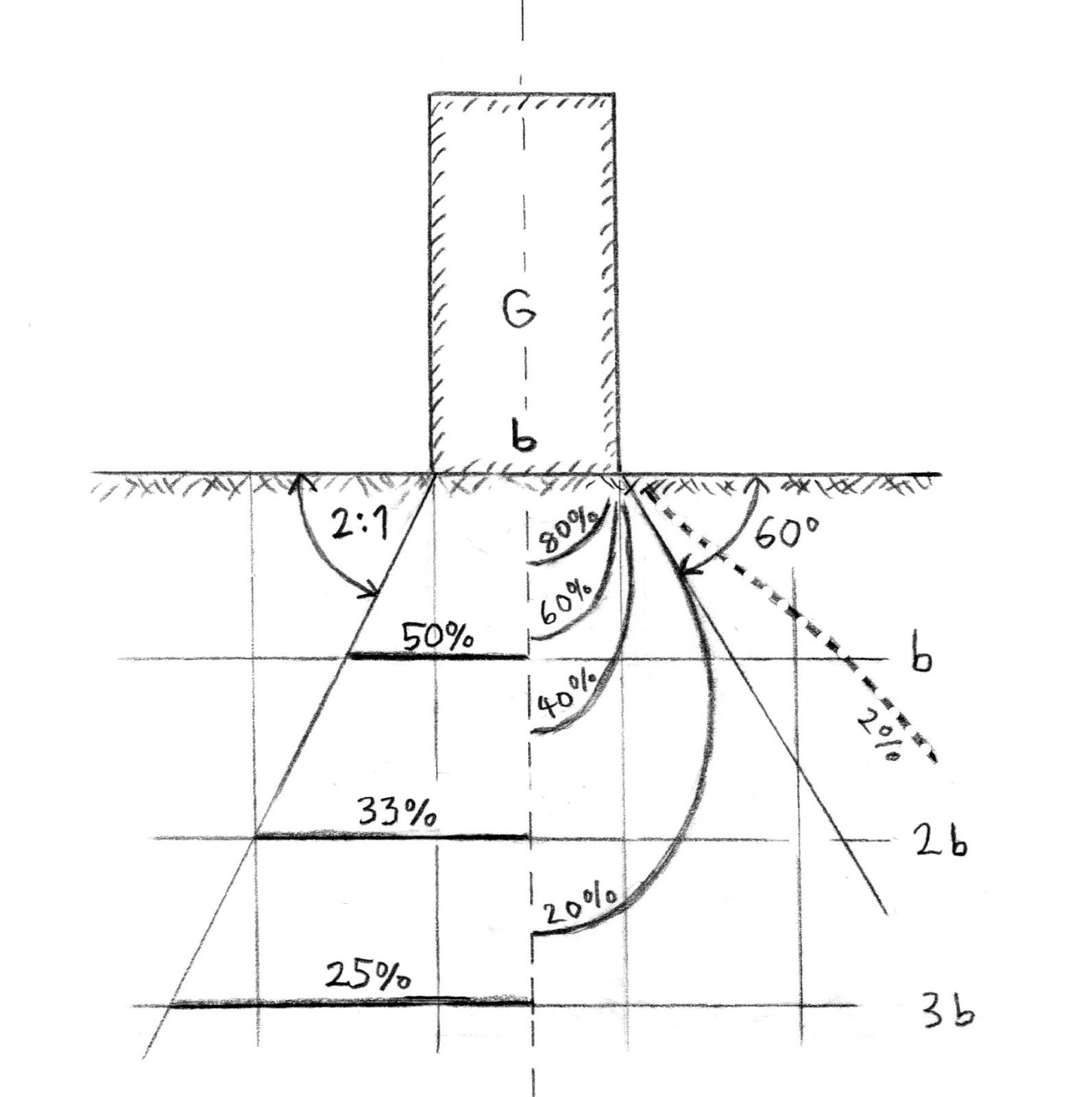 streifenfundament lastausbreitung gestaltungsinspiration. Black Bedroom Furniture Sets. Home Design Ideas